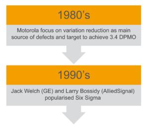 Origin of Six Sigma diagram